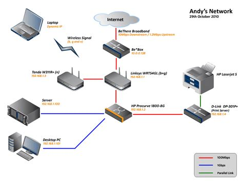 How Beautiful Home Network Looks Like Made