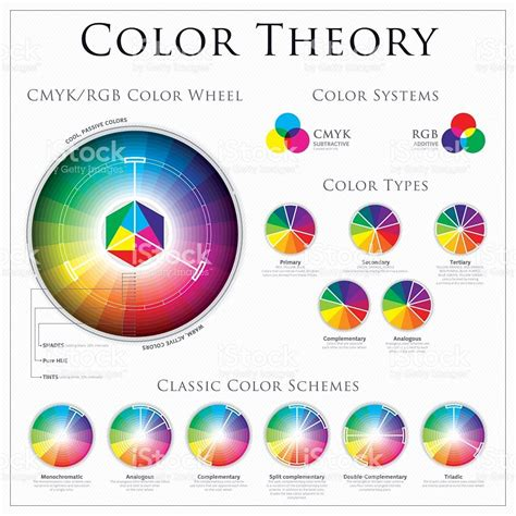 color wheel theory cmyk vs rgb color wheel theory systems type and classic