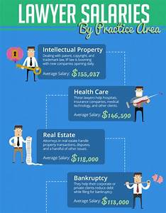 Infographic Answers: How Much Do Lawyers Make By Practice ...