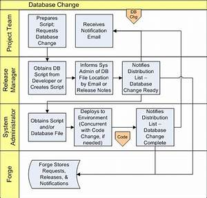 Database Change Request Process  Das