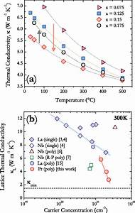 A  Temperature Dependence In Celsius Of Total Thermal