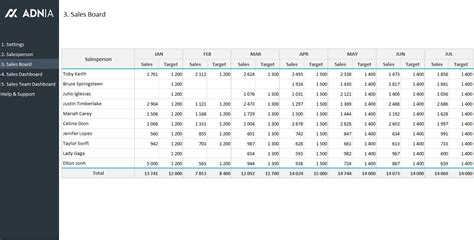 sales team dashboard template adnia solutions