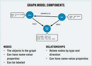 From Relational To Graph  A Developer U0026 39 S Guide
