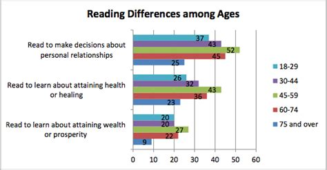 american bible reading statistics reveal who is studying the book and why huffpost
