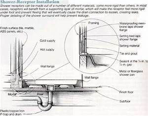 Drain Cleaning Tips - Bathrooms Archives
