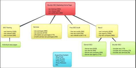 seo keywords seo keywords the step by step guide to keyword research