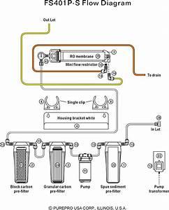 Purepro U00ae Aquarium Reverse Osmosis Water Filter Systems
