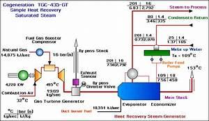 U0e23 U0e30 U0e1a U0e1a Cogeneration  U0e08 U0e32 U0e01 Gas Turbine