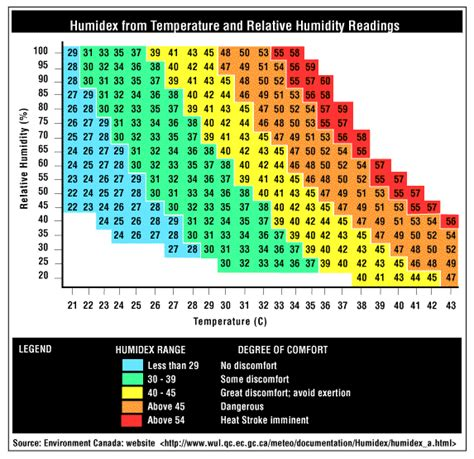 humidity comfort level geology in motion heat index vs humidex