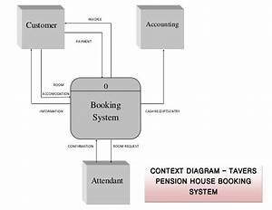 Context Diagram  Hotel Reservation  System Analysis  U0026 Design
