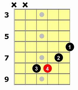 D Sharp Minor Chord For Beginners