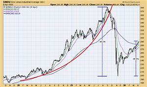 China Crash Probably Not Over | DecisionPoint ...