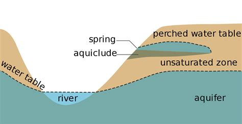 how deep is the water table where i live water table wikipedia