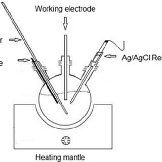 single chamber  electrode electrochemical cell    scientific diagram