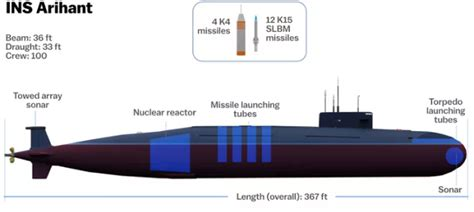 Diagram Of Nuclear Powered Submarine by Nuclearisation Of Indian Pushing Pakistan India