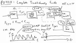 P0420 Complete Troubleshooting Guide For Catalytic