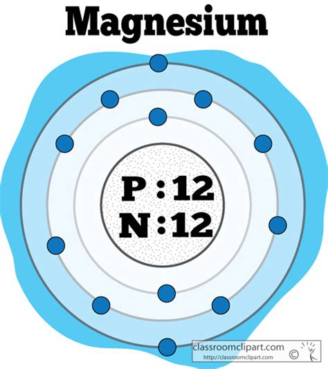 color of magnesium chemical elements clipart atomic structure of magnesium