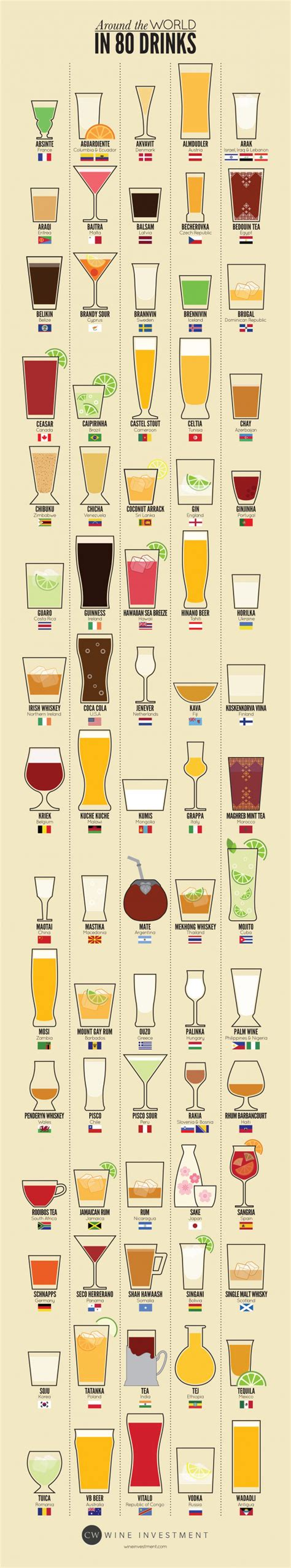 While we do offer shipping to apos, international shipping is not available. Infographic: drinks from around the world - Syllable in the City