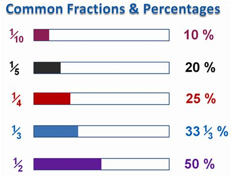 Converting Fractions To Percentages  Passy's World Of Mathematics