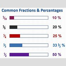 Introduction To Percentages  Passy's World Of Mathematics