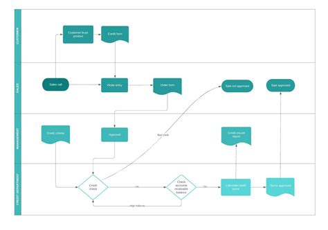 business process mapping software lucidchart