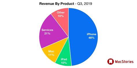apple   results  billion revenue macstories