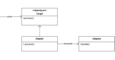 adapter vs decorator vs facade vs proxy design pattern in java
