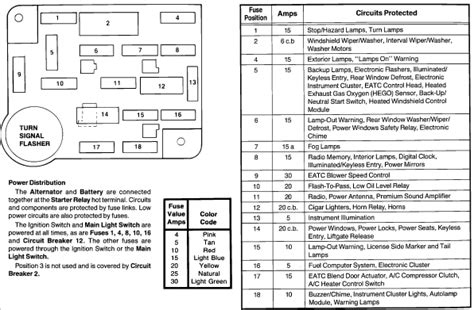 1988 F150 Fuse Box Diagram by Fuse Box Diagram On A Taurus 1989 Or Ebook Of The Op
