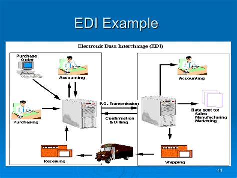 Electronic Data Interchange. What Is Comprehensive Car Insurance Coverage. Blue Cross Health Insurance Canada. Cable Companies In Las Vegas Nevada. Central Air Conditioner Installation Diagram. Unix Tools For Windows 7 Psychic In San Diego. Project Management Software Applications. What Is Information Governance. Health Problems After Pregnancy