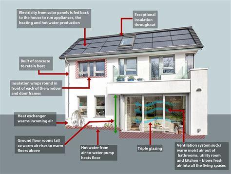 Строительство пассивного энергосберегающего дома виды материалы проекты