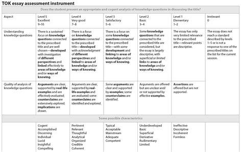 Tok Presentation Template Pdf by Tok Essay Info Schs Tok