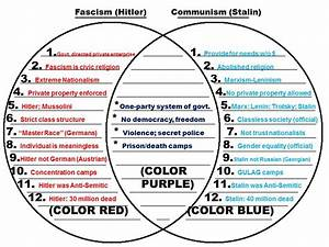 Fascism  Hitler  Vs  Communism  Stalin  Venn Diagram