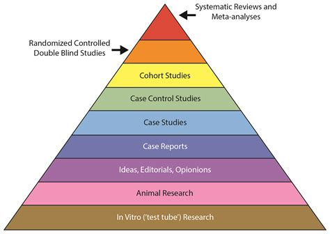 Systematic review protocols and registration - EBMLive