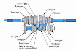 Manual Transmission Gearbox Diagram