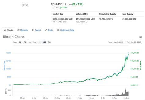 Bitcoin (btc) to us dollar (usd) converter. The Case for the $1 Million Dollar Bitcoin - Hacker Noon