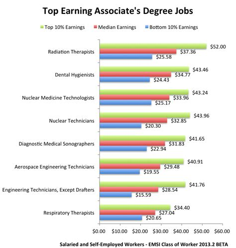 the associate s degree payoff community college grads can