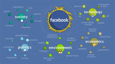 Announcing: Open Foresight & The Future of Facebook ...