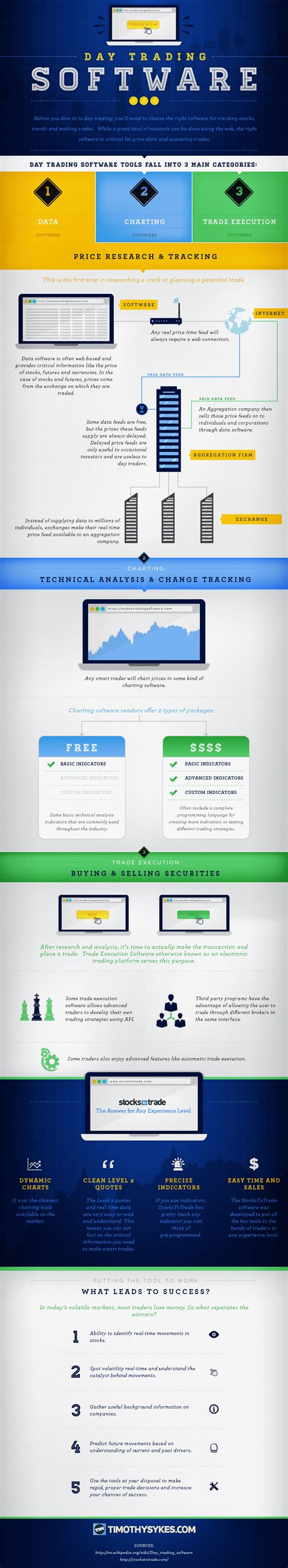 day trading software day trading software infographic timothy sykes