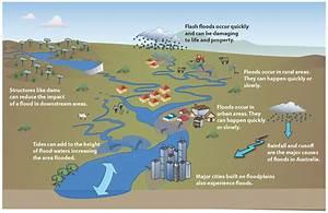 Causes & Features - Floods in Australia