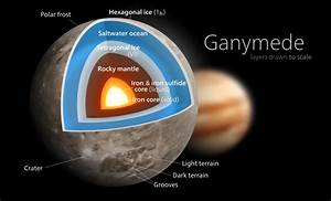 Plik Ganymede Diagram Svg  U2013 Wikipedia  Wolna Encyklopedia