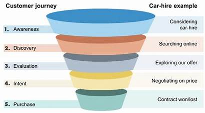 Sales Funnel Journey Customer Business Map Service