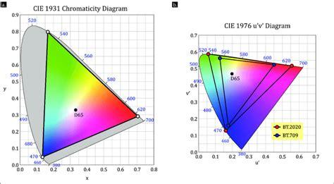 Bt.2020 Gamut In Cie 1931 Chromaticity Diagram (a