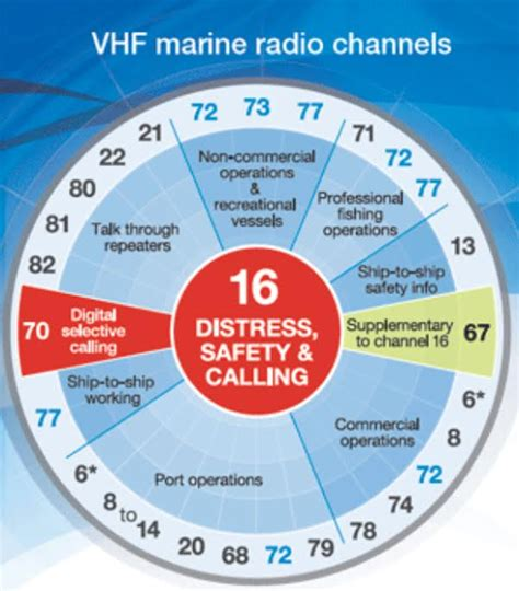 Boat Marine Radio Channel radio activities and marine vhf radio