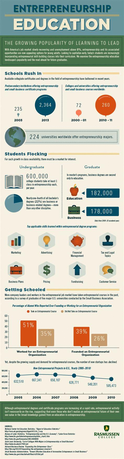 entrepreneurship education infographic  learning