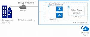 Azure Virtual Network