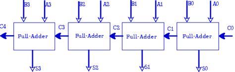 Bit Binary Adder Circuit Block Diagram Discussion