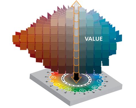 color system munsell value scale 3 dimensions of color munsell color