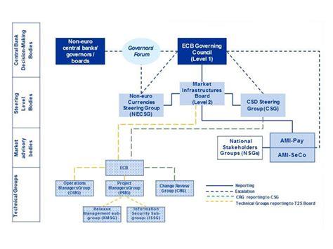 Sedi Ue by D Italia Struttura Di Governance Europea E Sedi Di