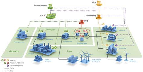 medium voltage automation solutions eaton europe power distribution