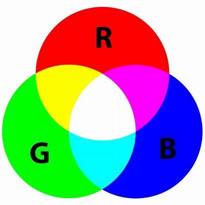 Rgb Primary Colors Three Berkas Wikipedia Indonesia